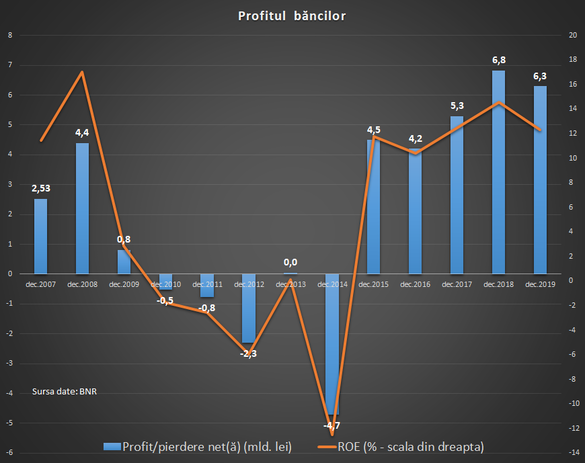 graficul profitului opțiunii