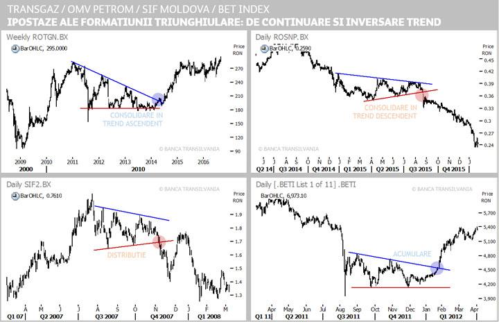 Tranzacționarea în direcția trendului