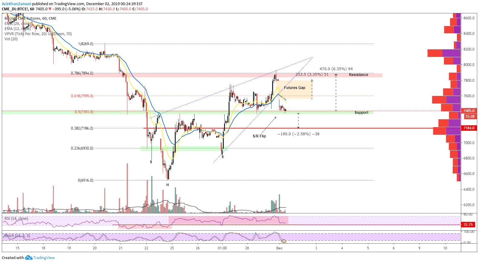 bitcoin cme futures gap Tradingview