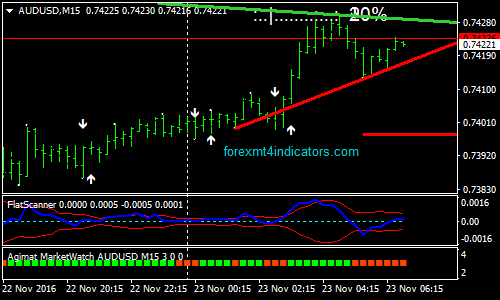 Trading on MetaTrader 4 with Dukascopy