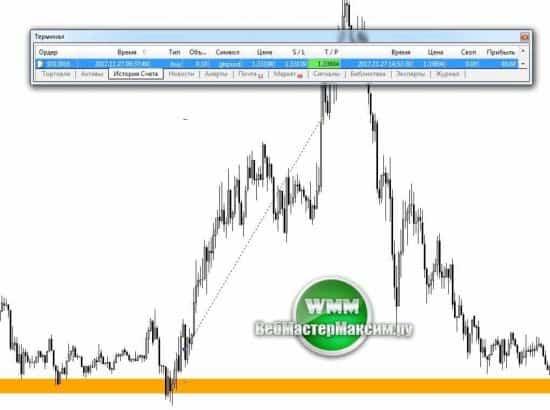 prețurile pentru semnale de tranzacționare