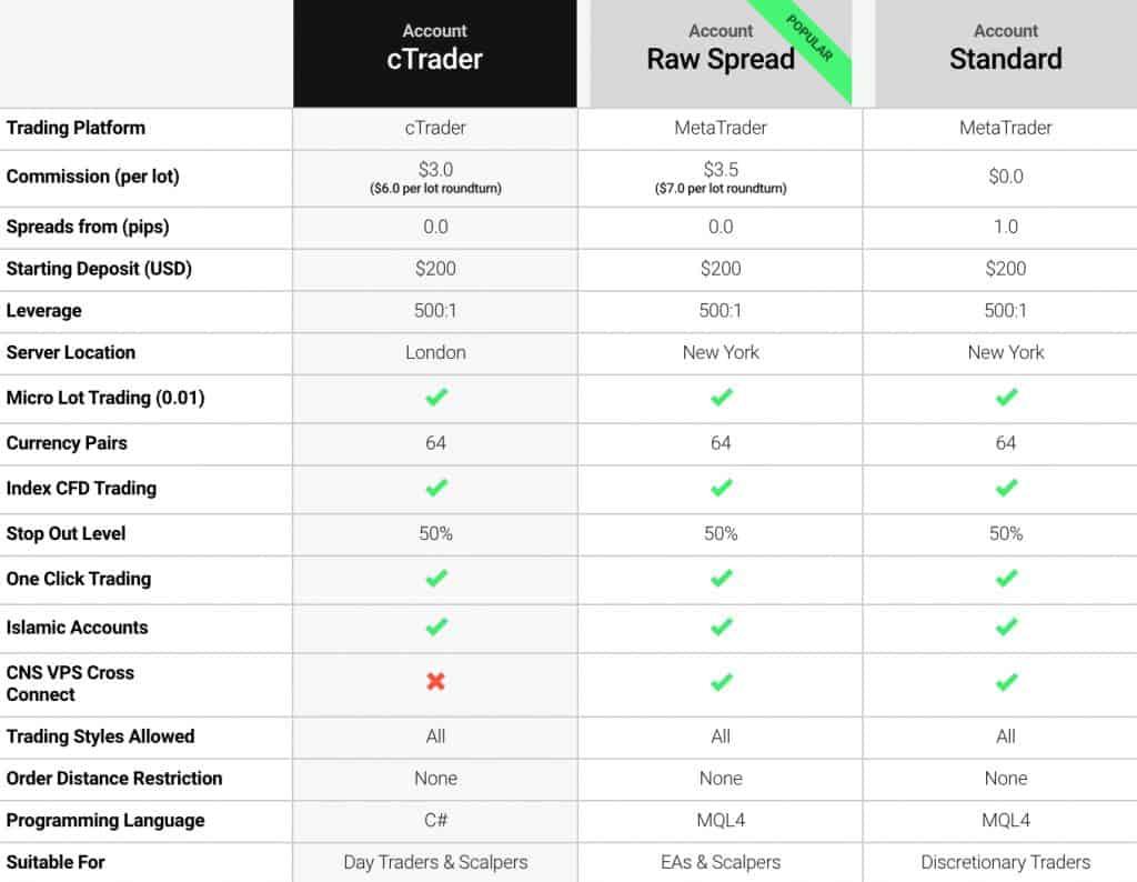 Opțiuni binare demo comerț
