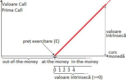 valoarea intrinsecă a opțiunii formula