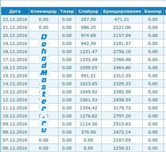 câștigurile binare rapid)