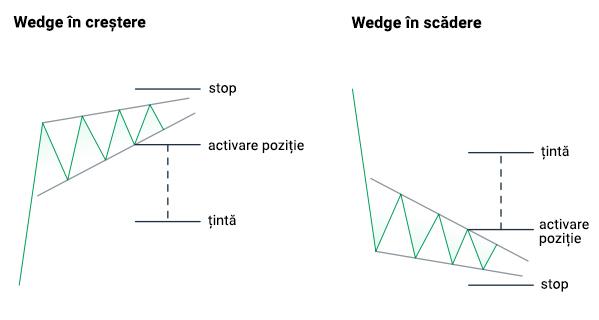 tranzacționare triunghi formă