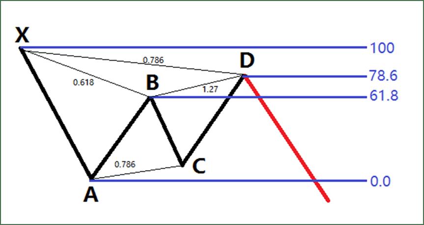 Indicator Opțiuni de model pentru identificarea modelelor de sfeșnice