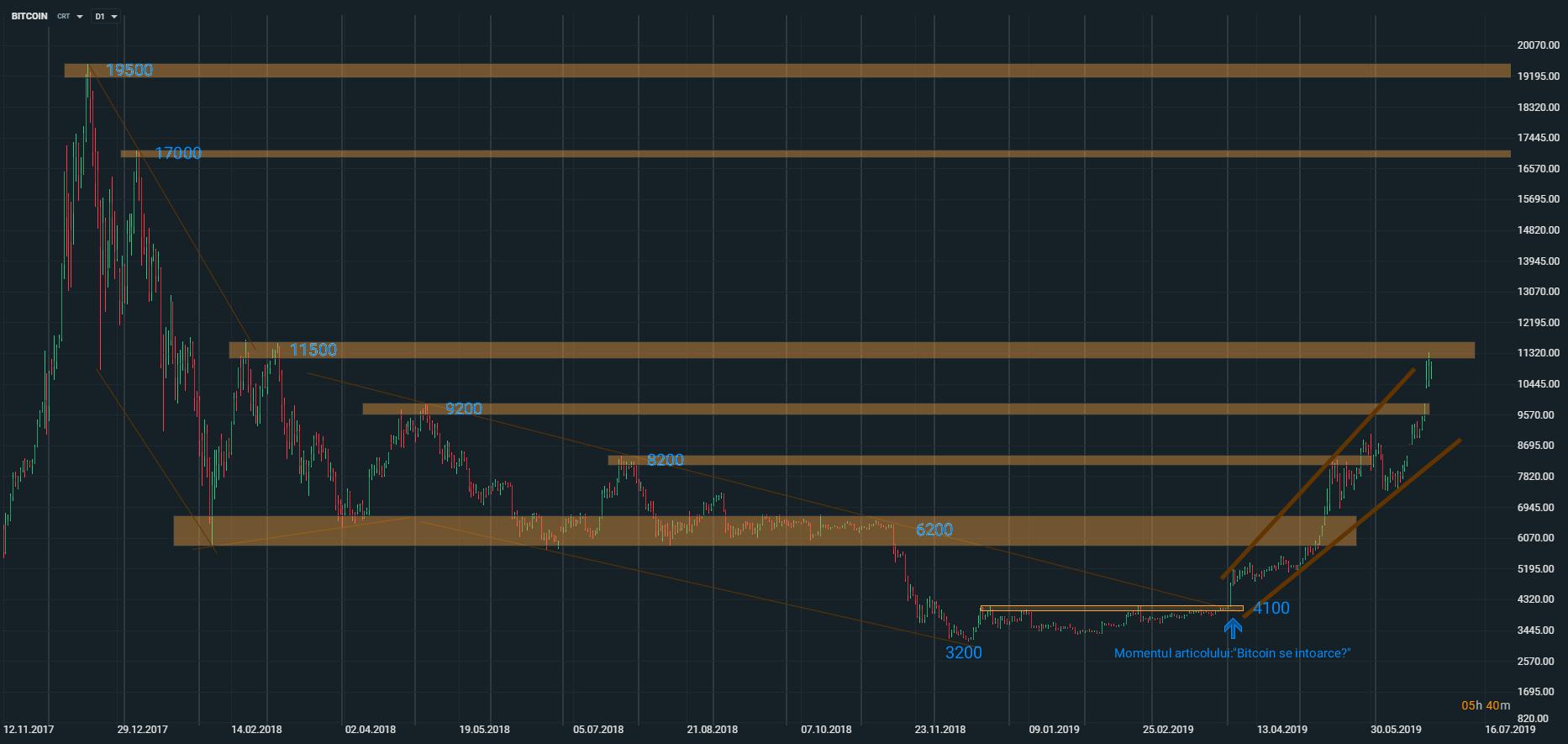 investiție în graficul USD din bitcoin site- ul oficial al pantofilor de comercializare ooo trail
