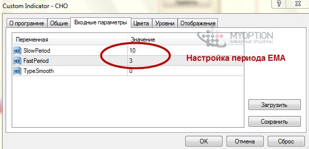 indicator chaikin pentru opțiuni binare)