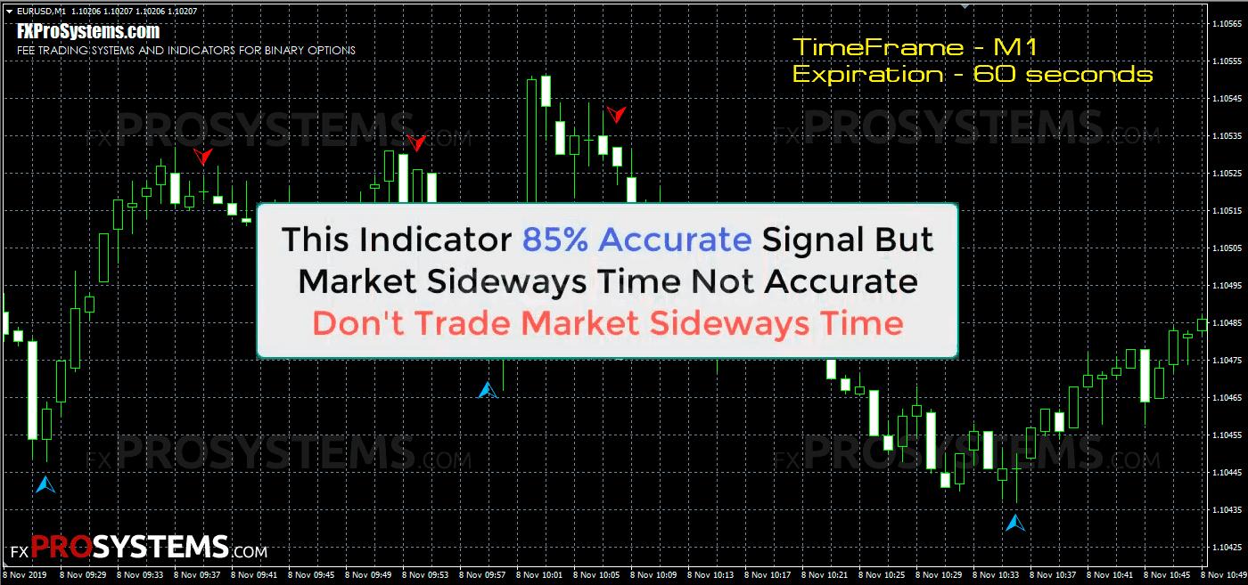 indicator de opțiuni binare fm indicator care definește opțiunile binare plate
