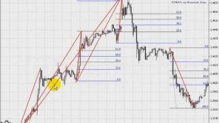 strategii pentru tranzacționarea strategiilor de opțiuni binare 60 de secunde)