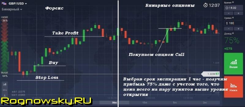 schimb și opțiuni binare)