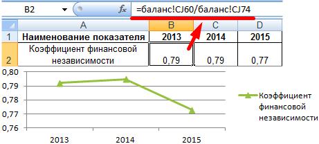 calculul raportului de independență financiară)
