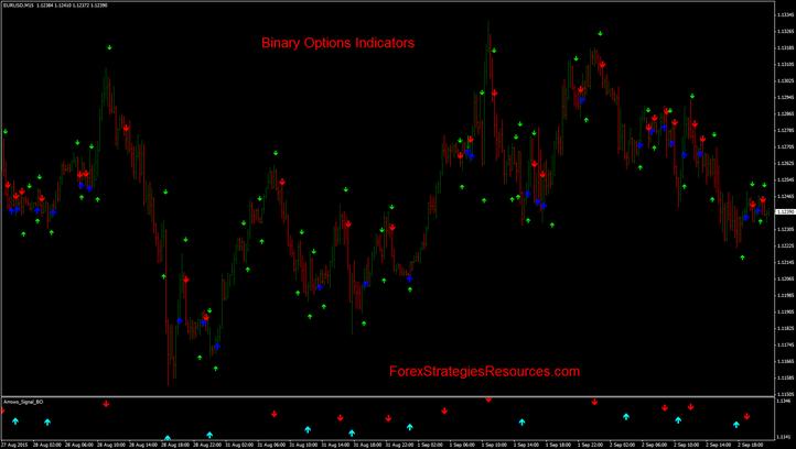 opțiuni binare indicator murray)