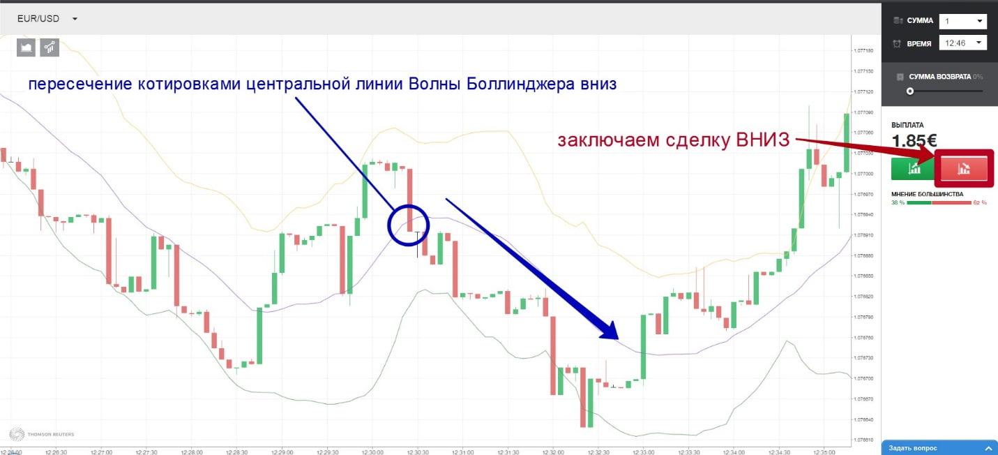 graficul semnalelor pentru opțiunile binare)