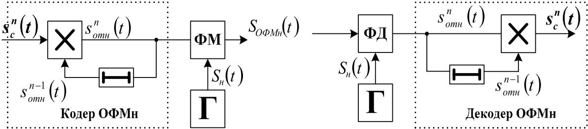 Cele mai bune semnale ale opțiunilor binare