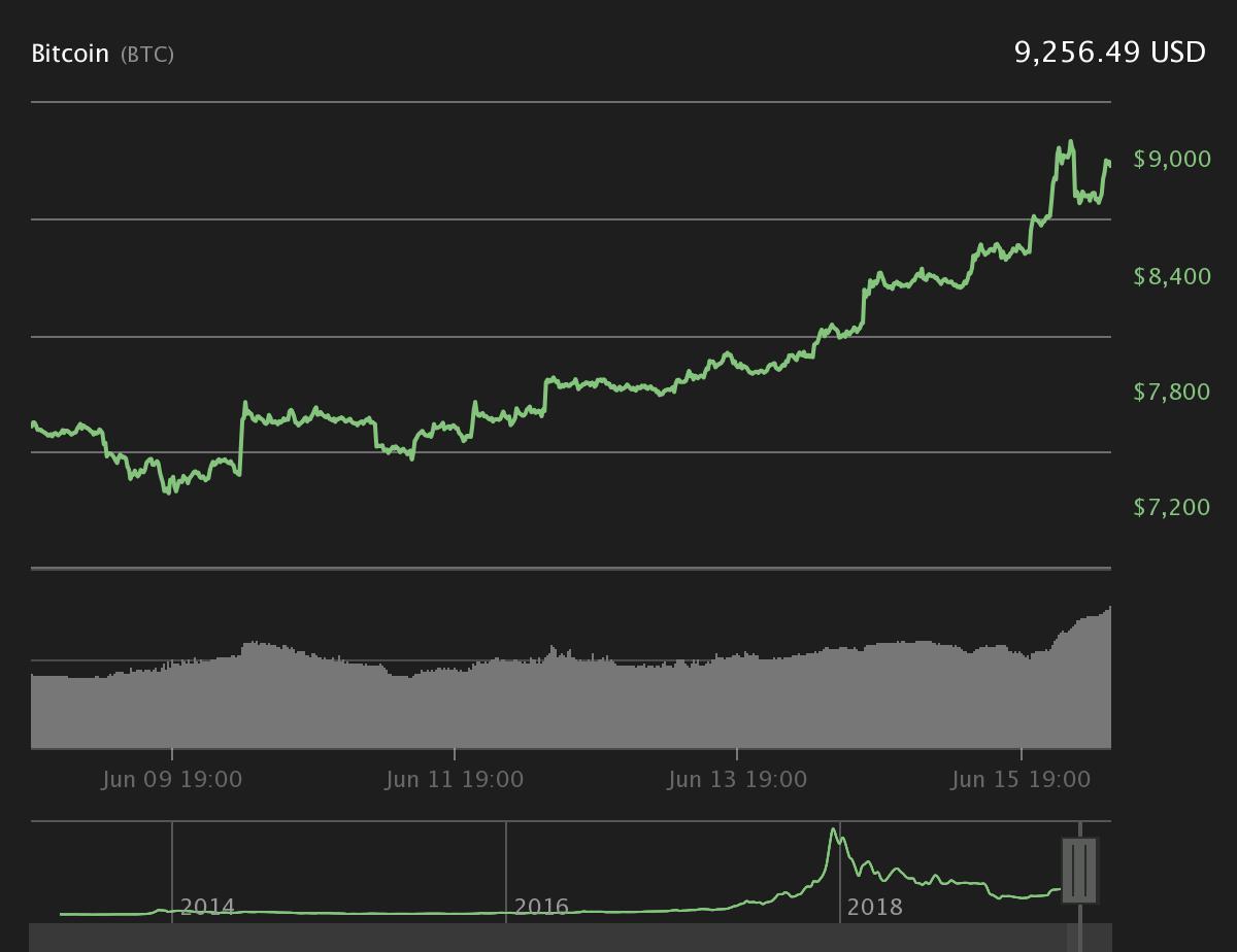 diagramă de numerar bitcoin USD