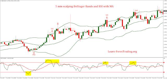 strategie double bollinger rsi)