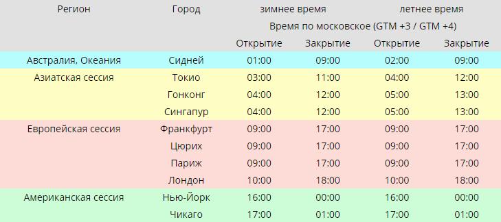 timpul sesiunilor de tranzacționare opțiuni binare)