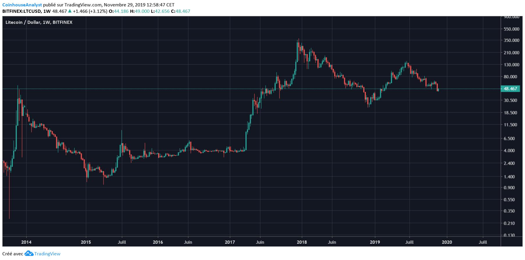 pret bitcoin ltc