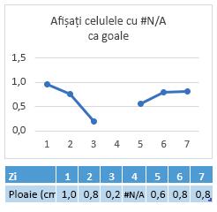 Cum să faceți o medie pentru celulele numai cu valori (excludeți 0 sau celule goale) în Excel?