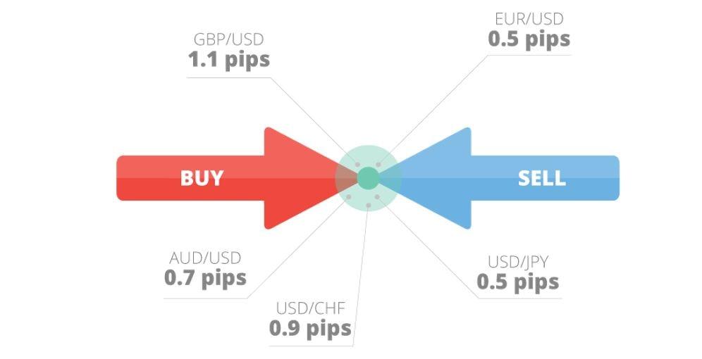 diferența dintre contul demo