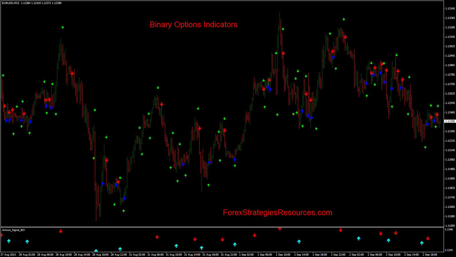 Opțiuni binare scalping - strategie scalp cu Fibonacci - Scalarea în practică