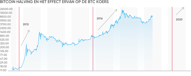 Prognoza Bitcoin - dezvoltarea prețurilor Bitcoin până în !   Stock Trend System