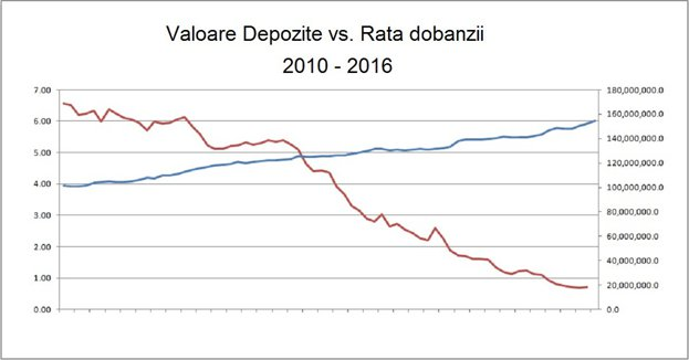 Care este diferența dintre rata nominală a dobânzii și rata reală a dobânzii?