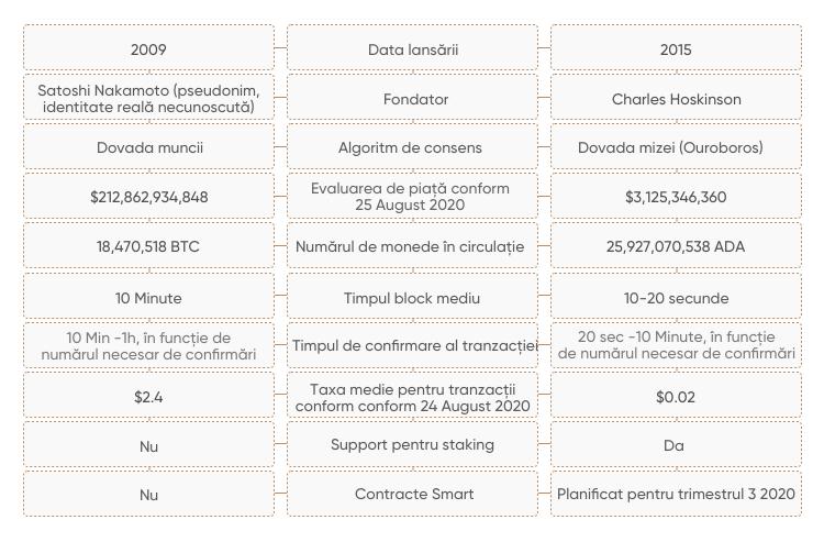 bitcoin câte confirmări)