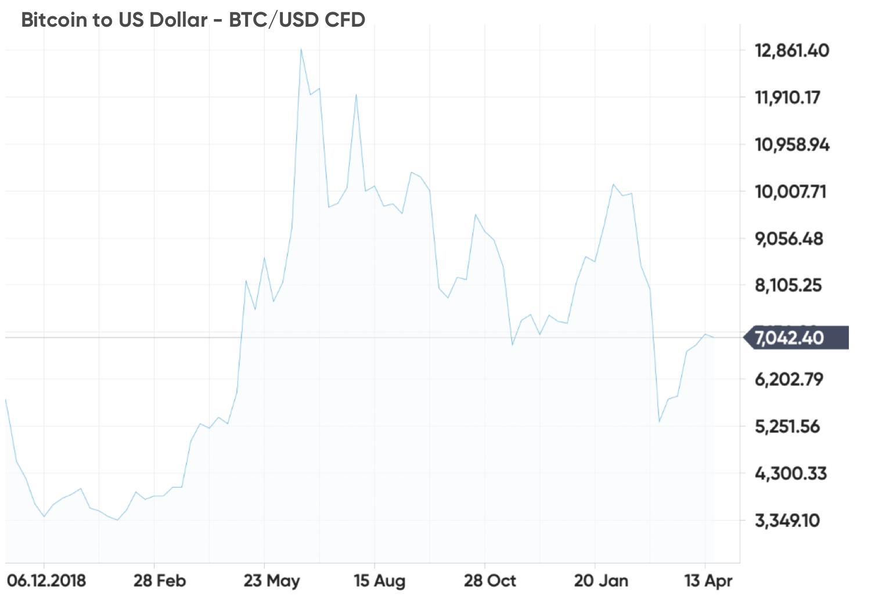 bitcoin fără investiție 2020)