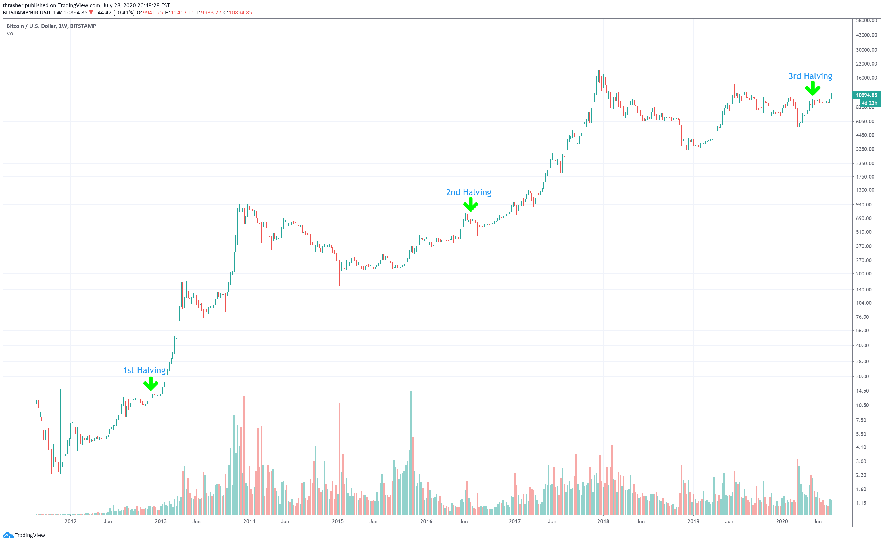 bitcoins permise)