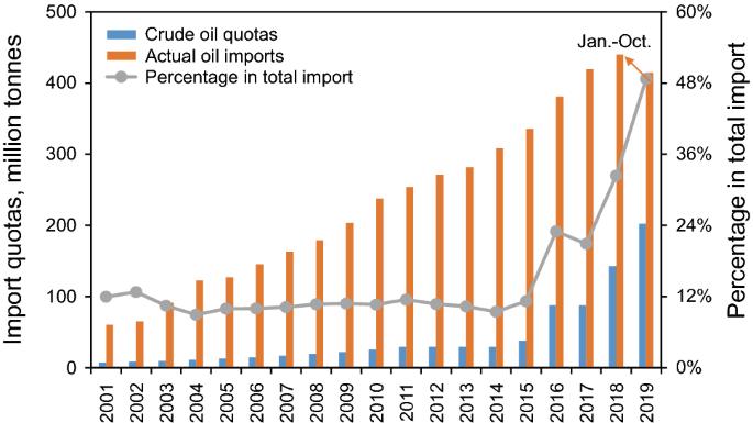 GC Petroleum trading câștiguri reale pe internet pe trafic