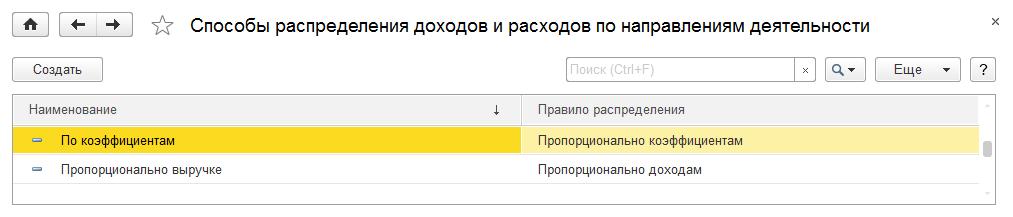 contabilizarea opțiunilor de postare
