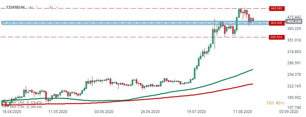 Investiție precum bitcoin zondron.ro