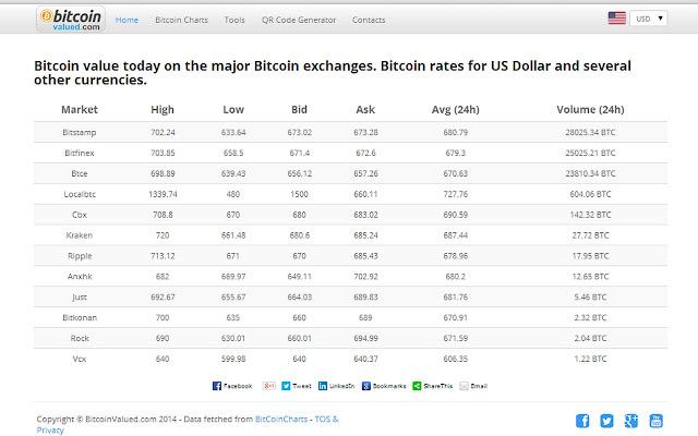 rating valutar bitcoin