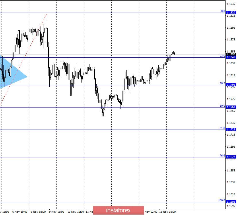 Форекс брокер ИнстаФорекс: торговля на валютном рынке