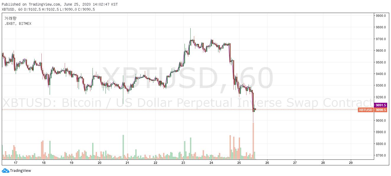 1 bitcoin în USD linia trendului ascendent