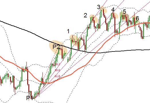 fan Fibonacci și linii de trend)