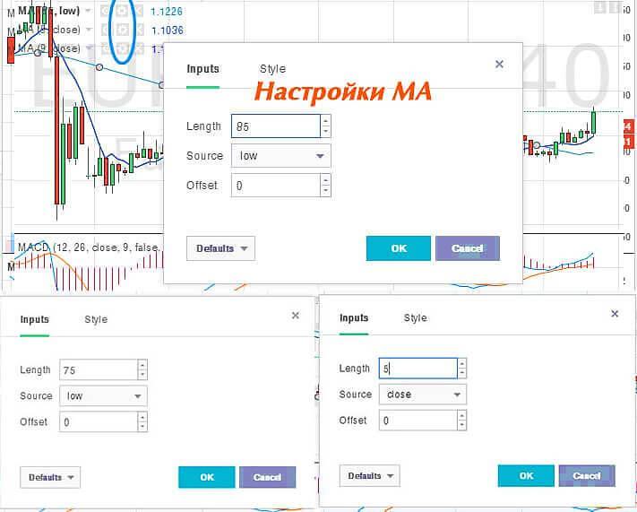 folosind indicatori la tranzacționarea opțiunilor binare)