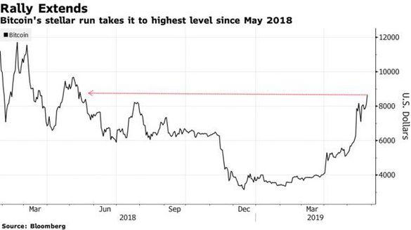 grafic de creștere bitcoin