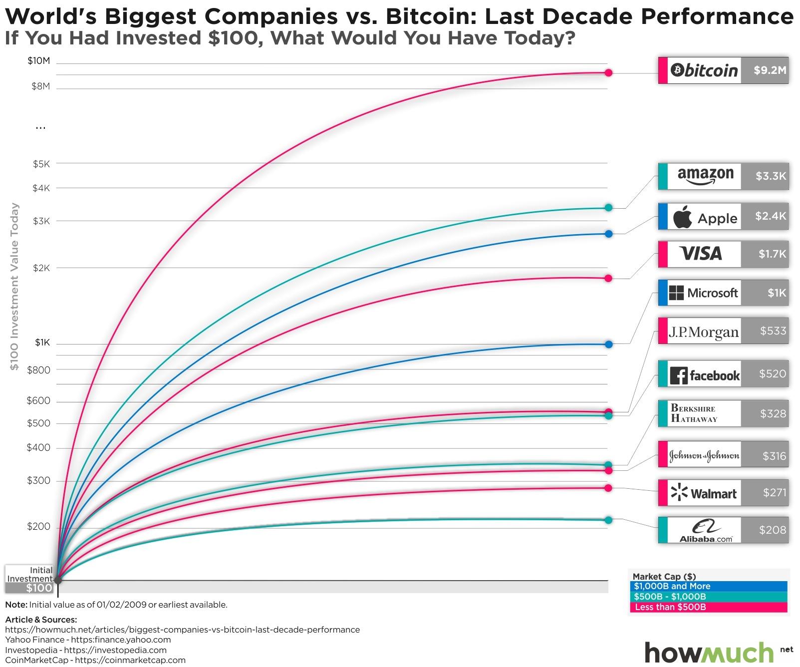 Bitcoin ar putea atinge un vârf în 2022-2023, dar tot poate merge greșit
