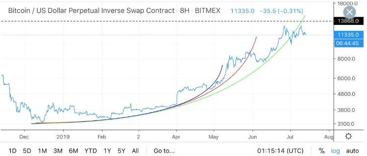 graficul sezonului altcoin bitcoin