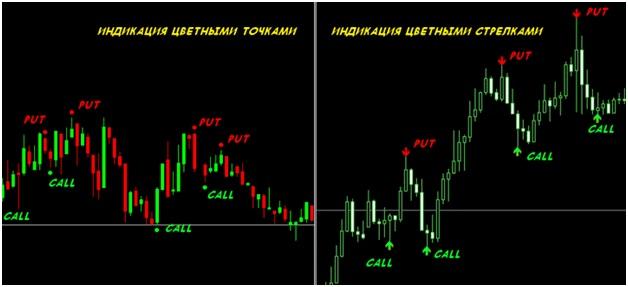 indicatori de opțiuni pentru 60 de secunde)