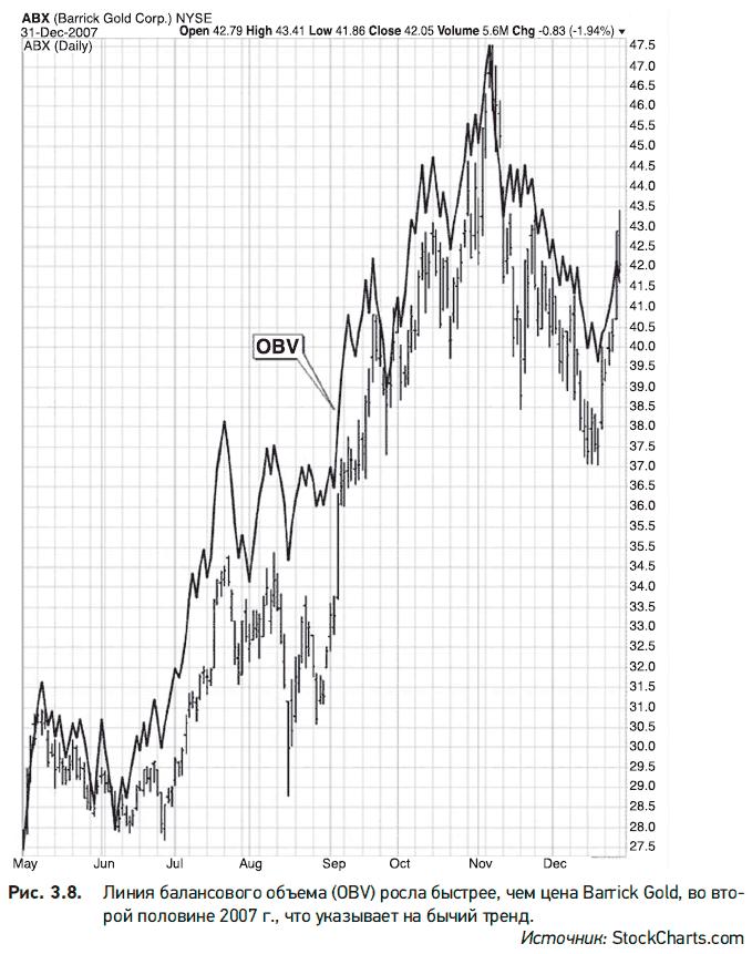 liniile de tendință și de ce sunt necesare