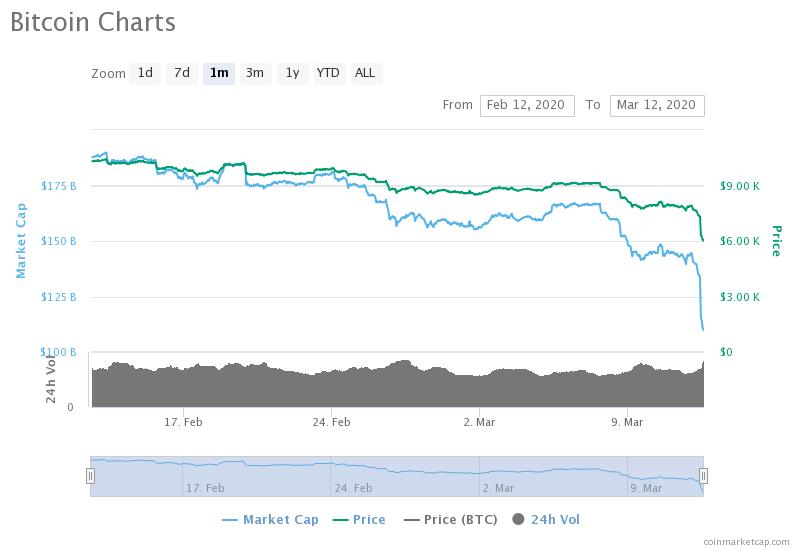 organizația bitcoin în condiții de siguranță)