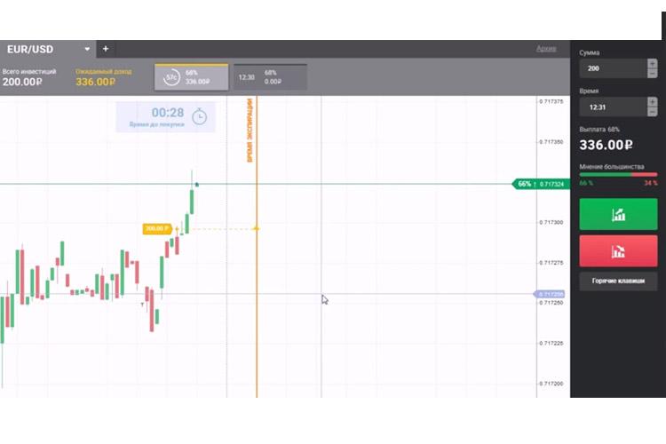 platformă de tranzacționare on-line, de comercializare semnal Forex