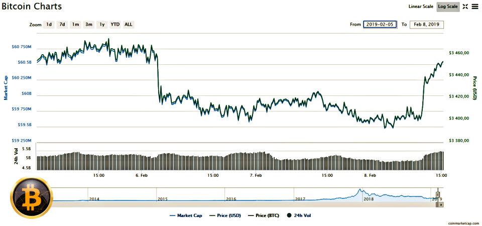 Convertor BTC la USD