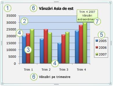 statistici privind liniile de tendință)