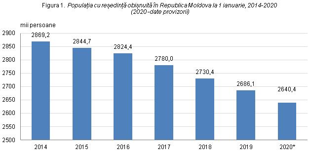 statistici privind liniile de tendință