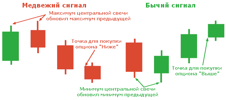 strategie simplă și eficientă pentru opțiuni binare